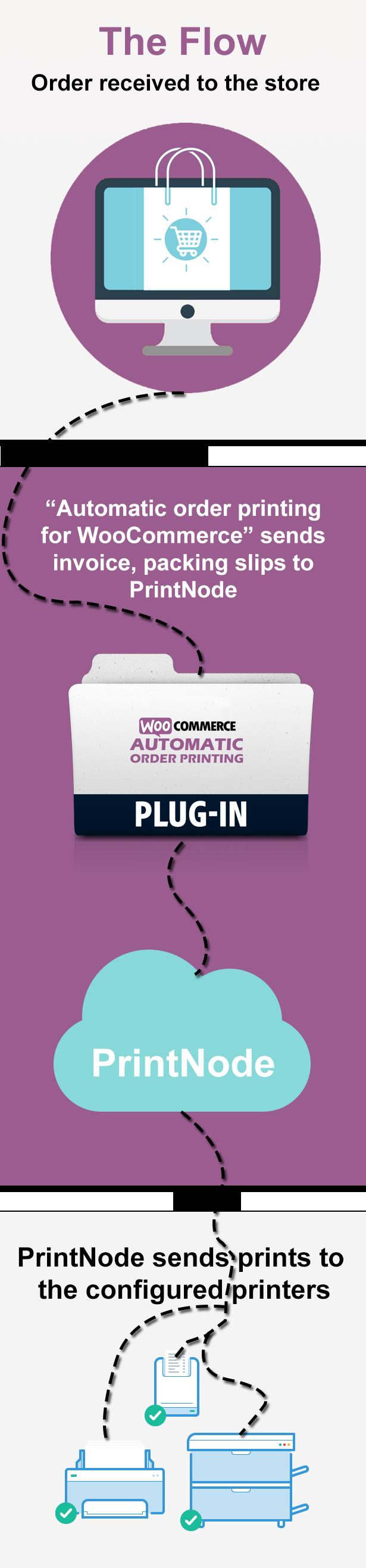 Recursos de impressão automática de pedido do Woocommerce